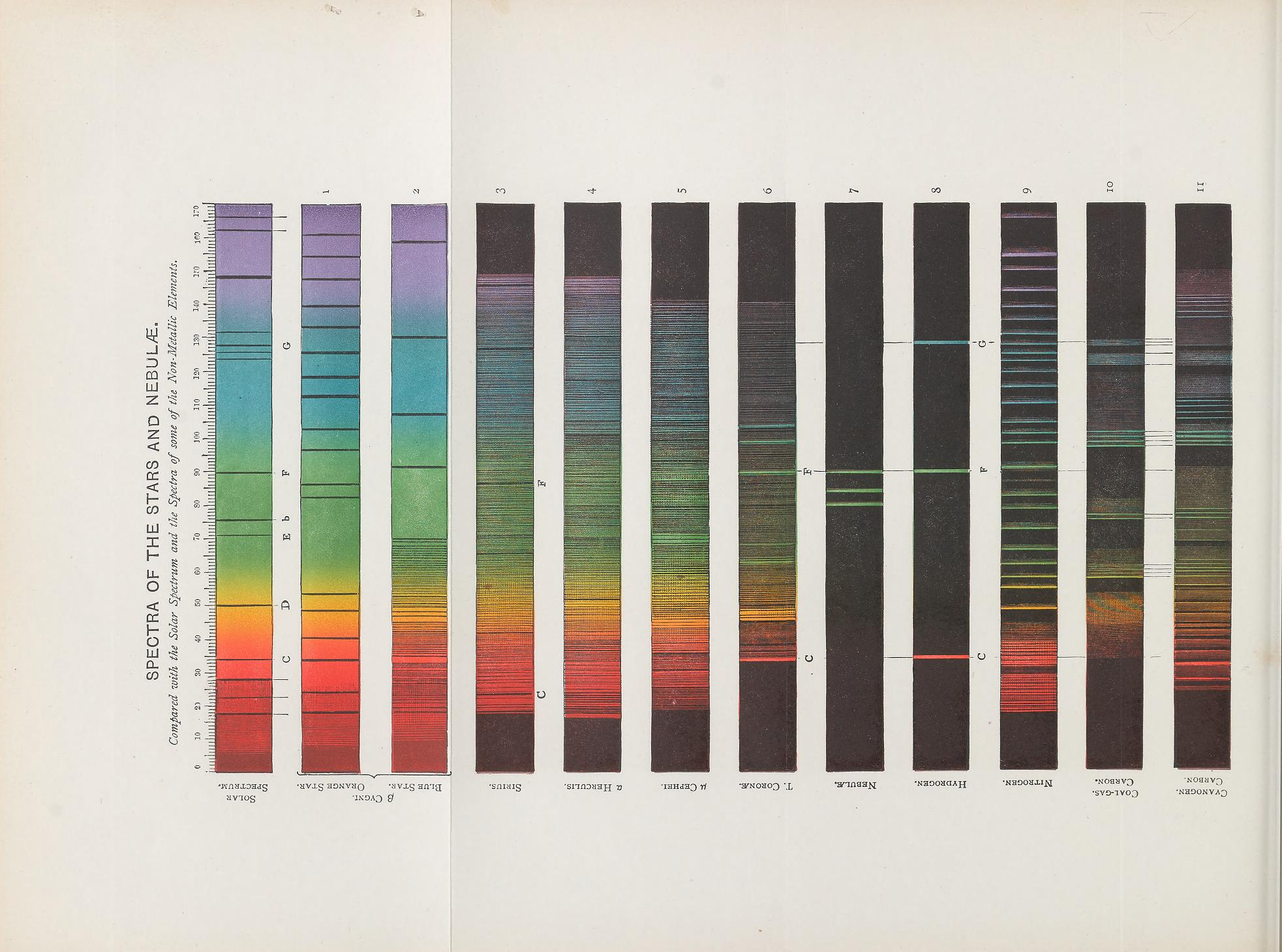 A fold out page of a book showing twelve spectrum bars. The first three bars are a full spectrum with some black lines appearing. The remainder are mostly black with colored lines appearing on various places on the spectrum indicating chemical make-up.