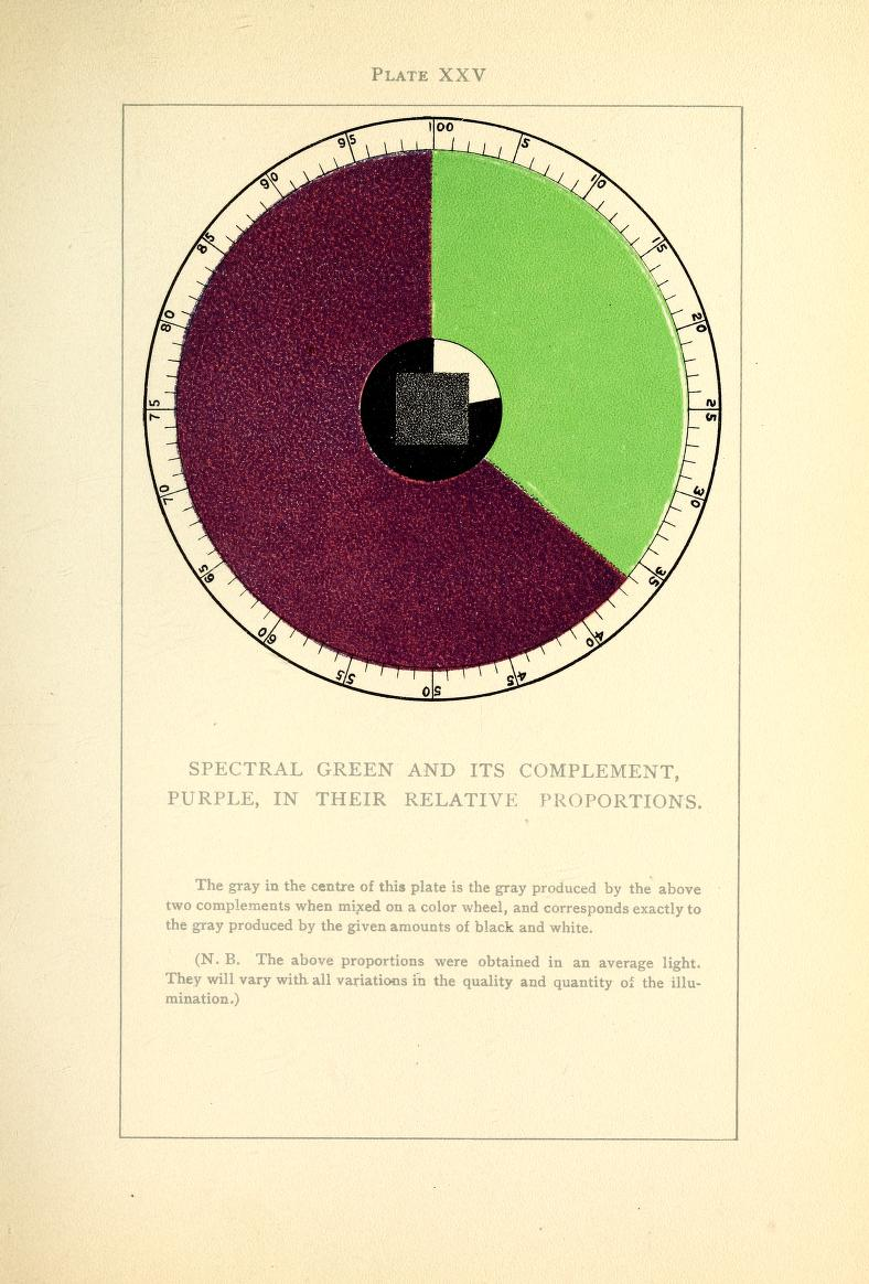 Color Problems A Practical Manual For The Lay Student Of New York Longmans Green 1903 Gift Mr And Mrs G Glen Gould